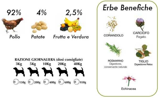 cibo umido per cani naturale pollo e mele Dalla Grana