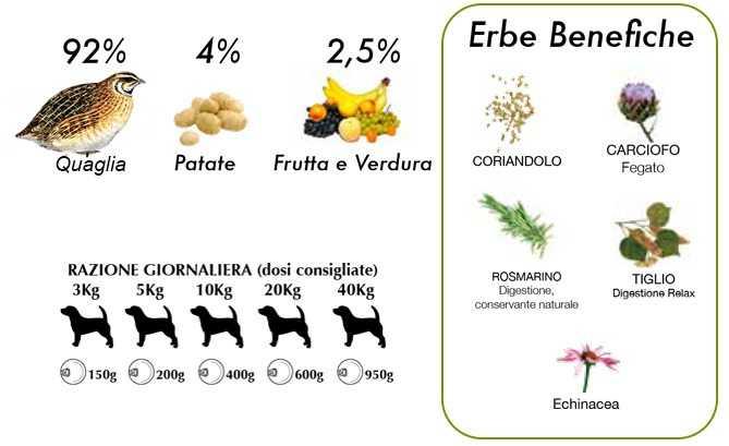 cibo umido per cani naturale quaglia e pere Dalla Grana