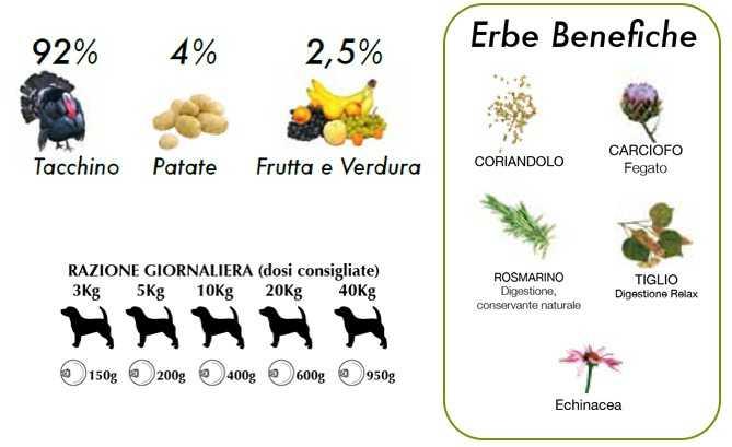 cibo umido per cani naturale tacchino e uva Dalla Grana