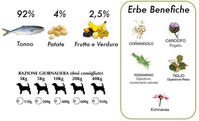 cibo umido per cani naturale tonno e mirtilli Dalla Grana