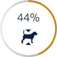 In 3 mesi 44% di perdita di grasso corporeo - Crocchette cane Affinity Advance Veterinary Diets Weight Balance
